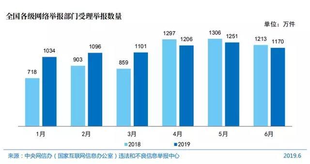 第44次《中国互联网络发展状况统计报告》显示全国举报受理量逐年攀升