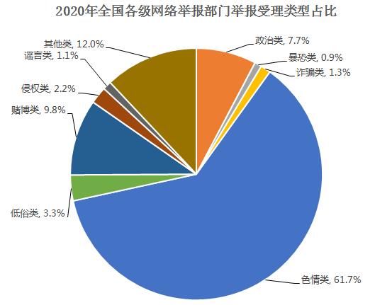 2020年全国受理网络违法和不良信息举报1.63亿件